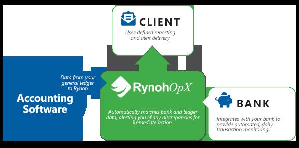 RynohOpX Flow Chart